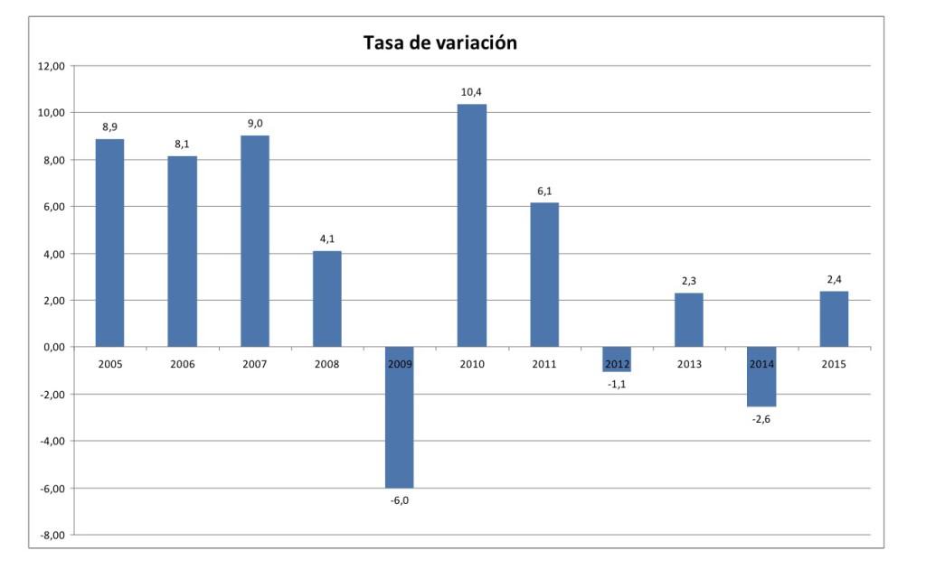 El PBI por año según el #nuevoINDEC