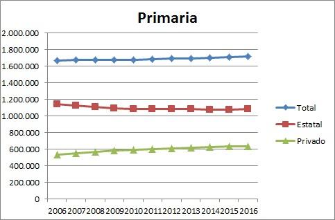 Gráfico escuela primaria