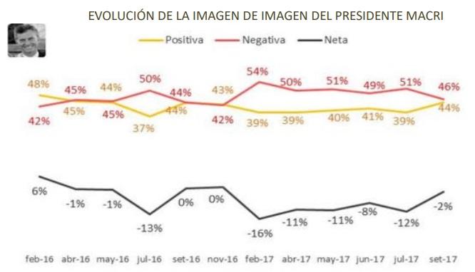 Evolución imagen Macri