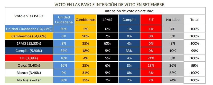 Voto PASO - comparación septiembre