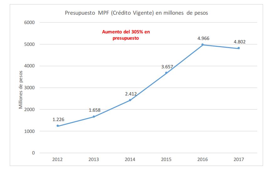 Presupuesto MPF