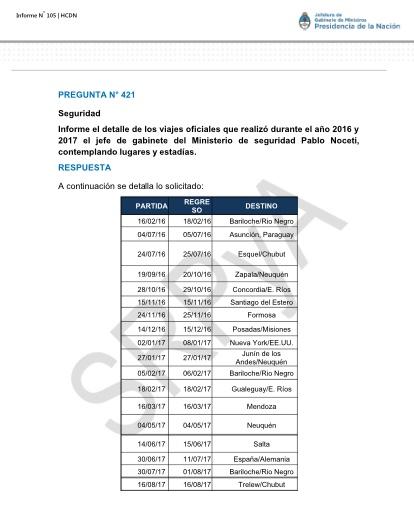 Los viajes de Noceti, informados por Peña. Al sur.