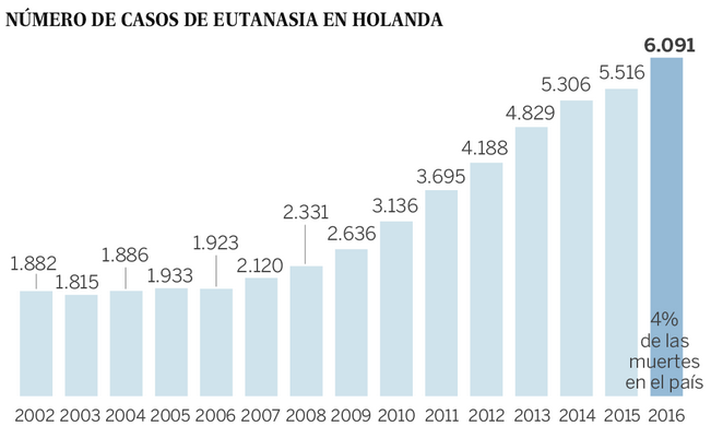 Pol mica en holanda por la eutanasia para personas sanas borderperiodismo - Casos de eutanasia ...