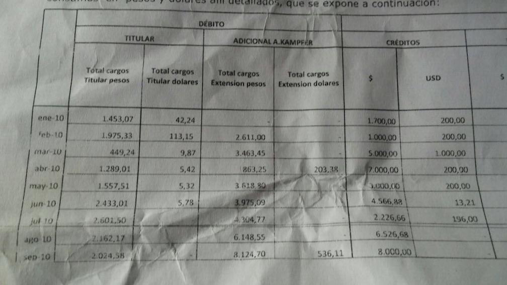 Los gastos de la tarjeta de Boudou y el adicional de Kampfer.
