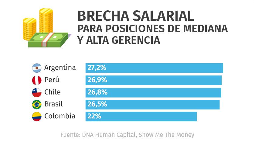 Infografía de Capital Humano Emol.