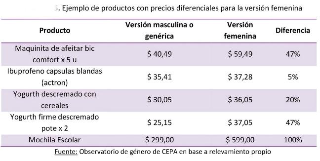 Impuesto rosa 1