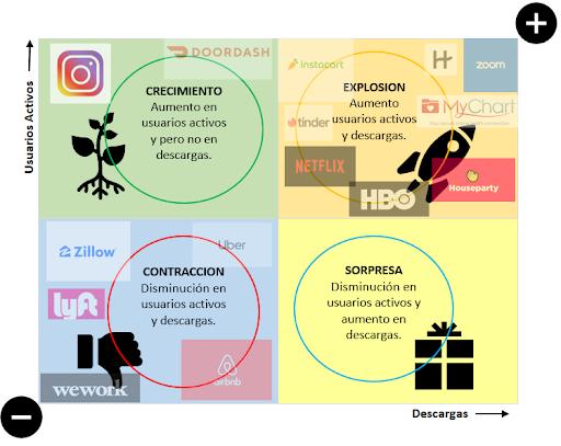 30 billones de descargas: las apps son las vedettes de la cuarentena